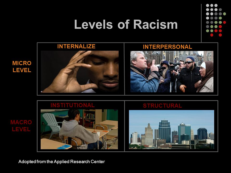 Levels of Racism MICRO LEVEL MACRO LEVEL Adopted from the Applied Research Center INTERNALIZE D INSTITUTIONAL INTERPERSONAL STRUCTURAL