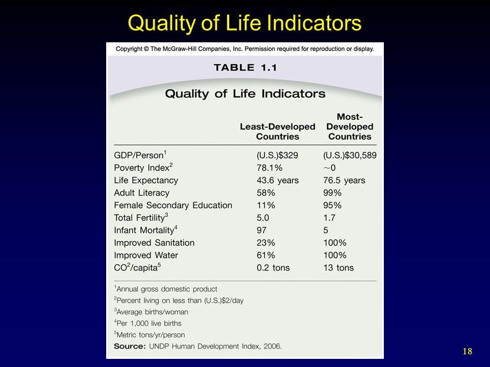 18 Quality of Life Indicators