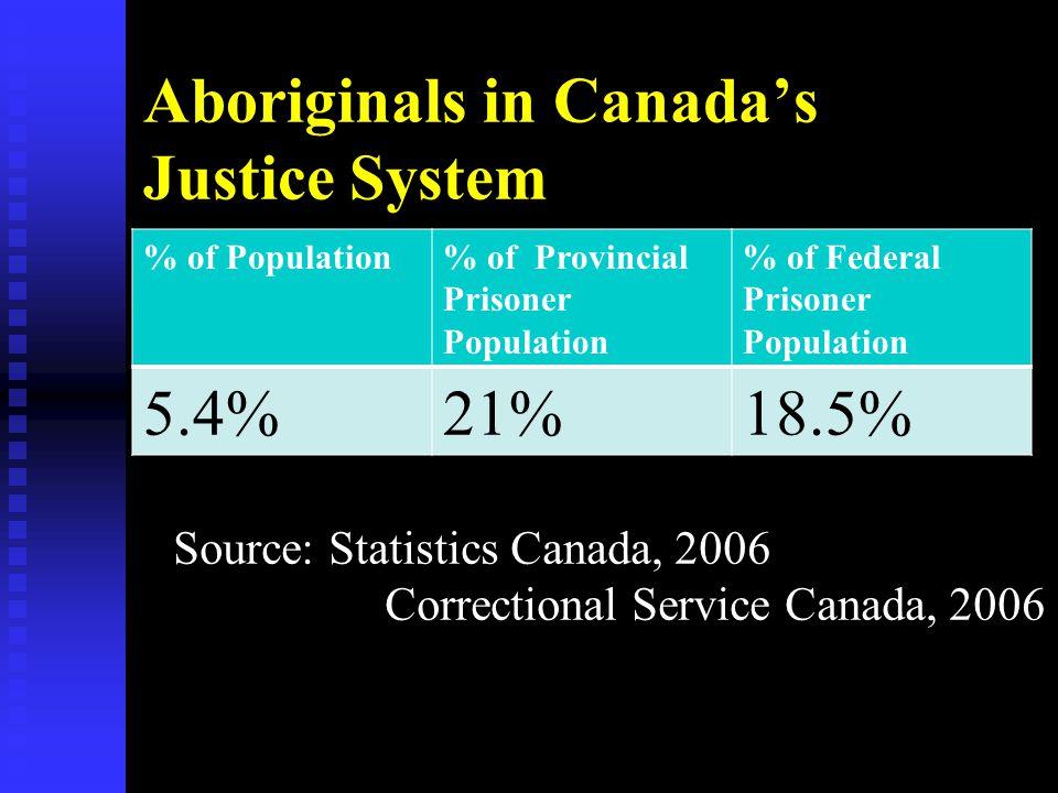 Aboriginals in Canada's Justice System % of Population% of Provincial Prisoner Population % of Federal Prisoner Population 5.4%21%18.5% Source: Statis