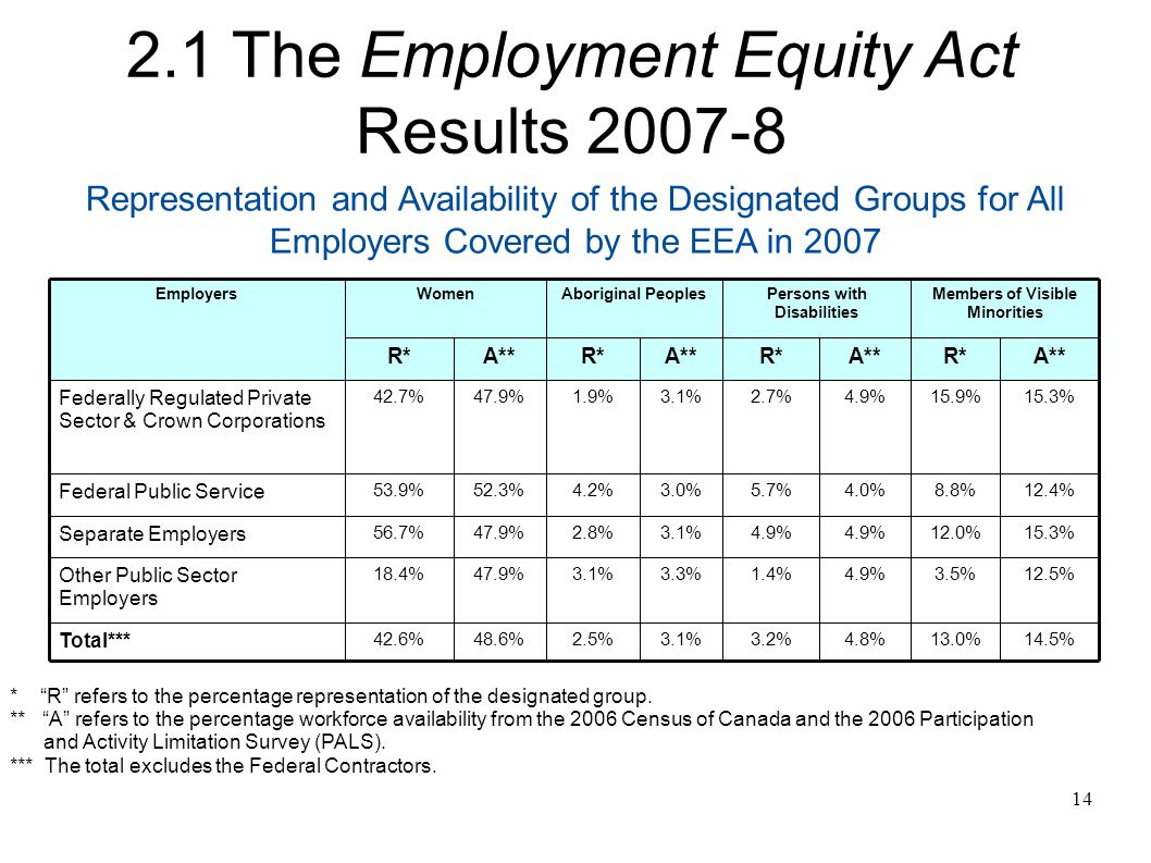 14 Representation and Availability of the Designated Groups for All Employers Covered by the EEA in 2007 14.5%13.0%4.8%3.2%3.1%2.5%48.6%42.6% Total*** 12.5%3.5%4.9%1.4%3.3%3.1%47.9%18.4% Other Public Sector Employers 15.3%12.0%4.9% 3.1%2.8%47.9%56.7% Separate Employers 12.4%8.8%4.0%5.7%3.0%4.2%52.3%53.9% Federal Public Service 15.3%15.9%4.9%2.7%3.1%1.9%47.9%42.7% Federally Regulated Private Sector & Crown Corporations A**R*A**R*A**R*A**R* Members of Visible Minorities Persons with Disabilities Aboriginal PeoplesWomenEmployers * R refers to the percentage representation of the designated group.