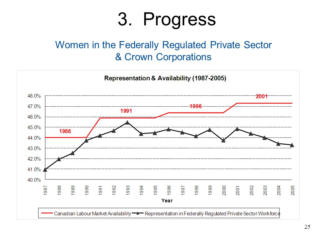 25 Women in the Federally Regulated Private Sector & Crown Corporations 3. Progress