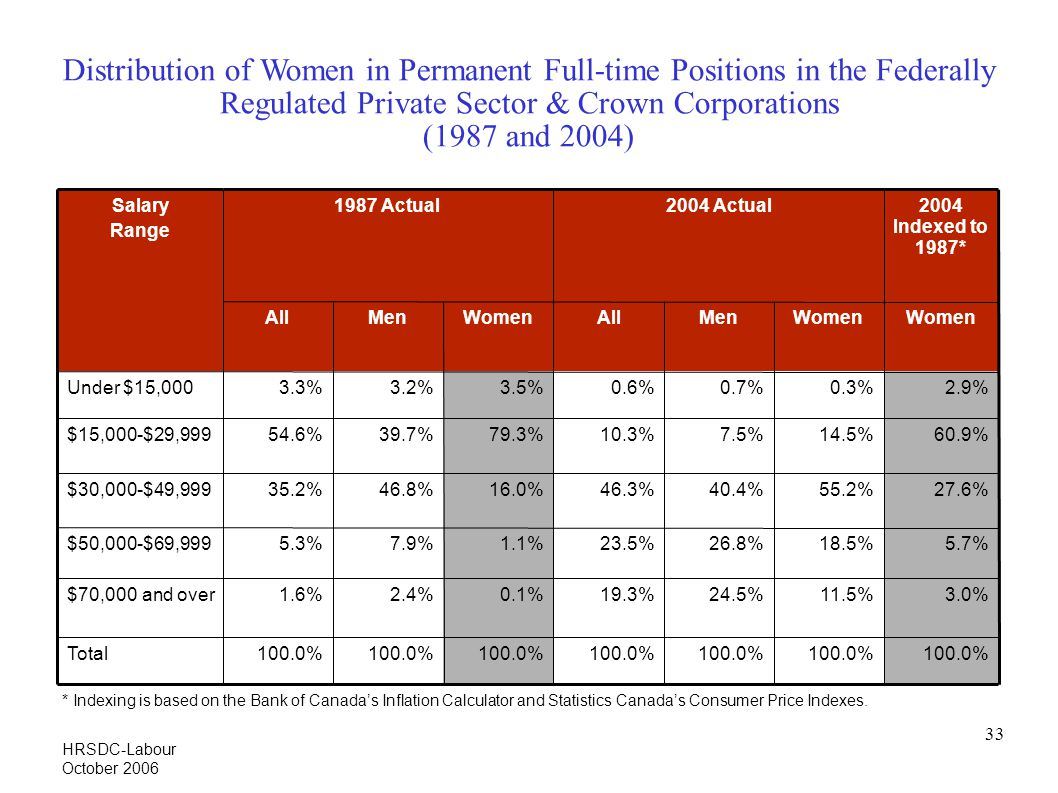 33 Distribution of Women in Permanent Full-time Positions in the Federally Regulated Private Sector & Crown Corporations (1987 and 2004)‏ WomenMenAllWomenMenAll 2004 Indexed to 1987* Women 100.0% 3.0% 5.7% 27.6% 60.9% 2.9% 100.0% 11.5% 18.5% 55.2% 14.5% 0.3% 26.8%23.5%1.1%7.9%5.3%$50,000-$69,999 100.0% 19.3% 46.3% 10.3% 0.6% 100.0% 1.6% 35.2% 54.6% 3.3% 100.0% Total 24.5%0.1%2.4%$70,000 and over 2004 Actual1987 ActualSalary Range 16.0% 79.3% 3.5% 46.8% 39.7% 3.2% 40.4%$30,000-$49,999 7.5%$15,000-$29,999 0.7%Under $15,000 * Indexing is based on the Bank of Canada's Inflation Calculator and Statistics Canada's Consumer Price Indexes.