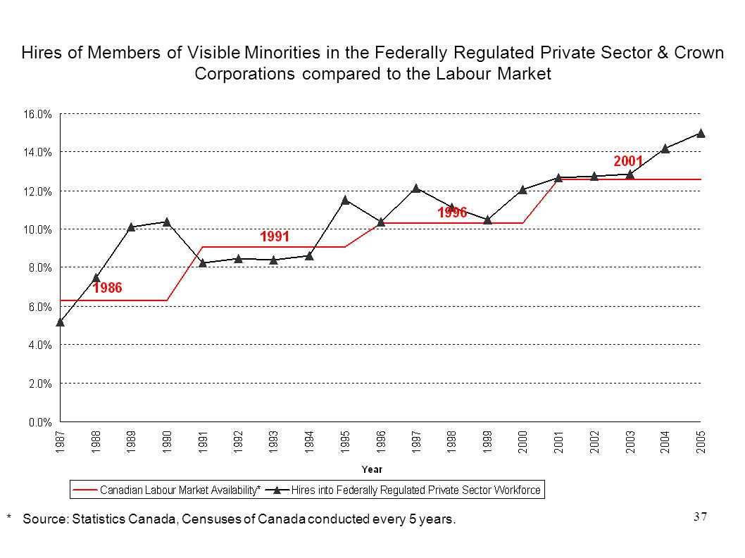 37 Hires of Members of Visible Minorities in the Federally Regulated Private Sector & Crown Corporations compared to the Labour Market * Source: Statistics Canada, Censuses of Canada conducted every 5 years.