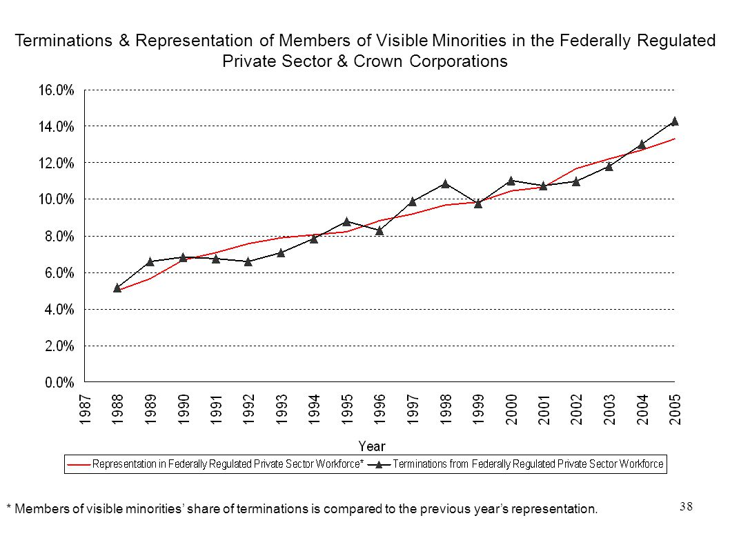 38 Terminations & Representation of Members of Visible Minorities in the Federally Regulated Private Sector & Crown Corporations * Members of visible minorities' share of terminations is compared to the previous year's representation.