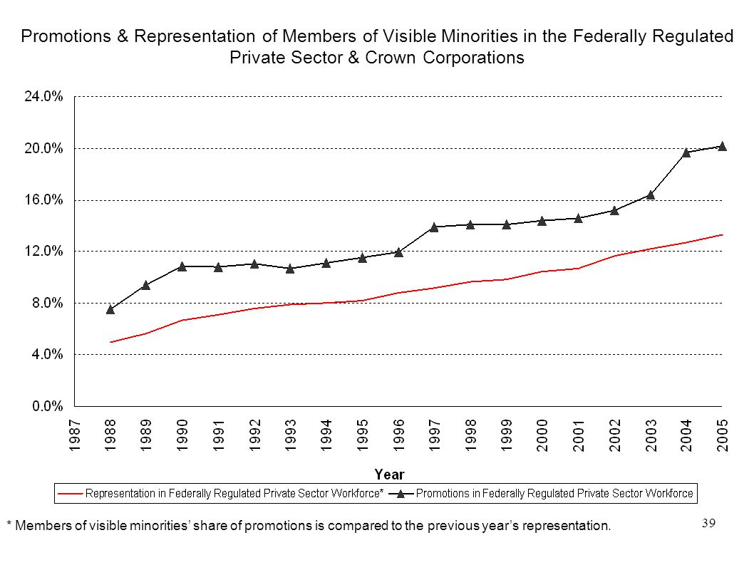 39 Promotions & Representation of Members of Visible Minorities in the Federally Regulated Private Sector & Crown Corporations * Members of visible minorities' share of promotions is compared to the previous year's representation.