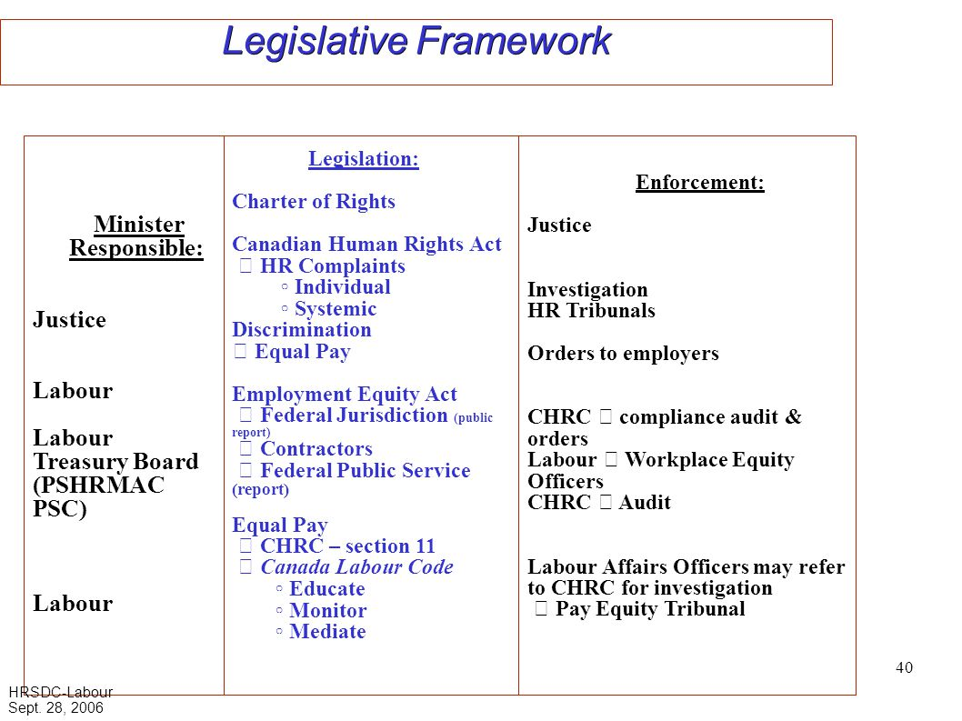 40 Legislative Framework Enforcement: Justice Investigation HR Tribunals Orders to employers CHRC  compliance audit & orders Labour  Workplace Equity Officers CHRC  Audit Labour Affairs Officers may refer to CHRC for investigation  Pay Equity Tribunal Minister Responsible: Justice Labour Labour Treasury Board (PSHRMAC PSC) Labour Legislation: Charter of Rights Canadian Human Rights Act  HR Complaints ◦ Individual ◦ Systemic Discrimination  Equal Pay Employment Equity Act  Federal Jurisdiction (public report)  Contractors  Federal Public Service (report) Equal Pay  CHRC – section 11  Canada Labour Code ◦ Educate ◦ Monitor ◦ Mediate HRSDC-Labour Sept.