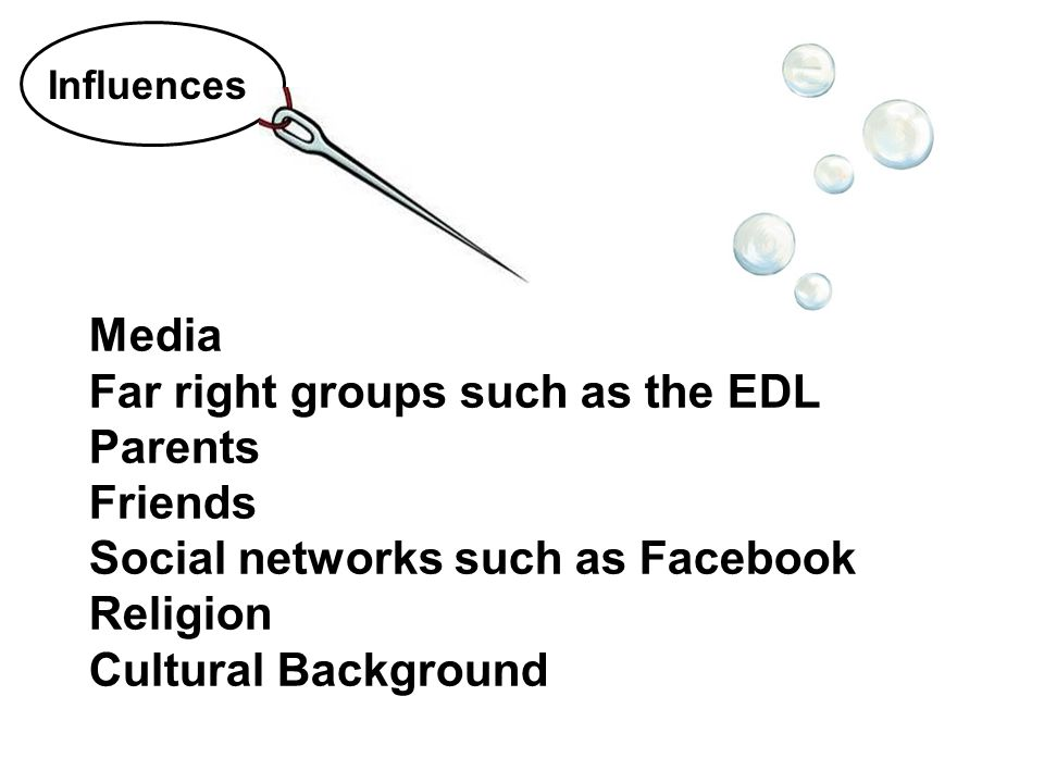 Media Far right groups such as the EDL Parents Friends Social networks such as Facebook Religion Cultural Background Influences
