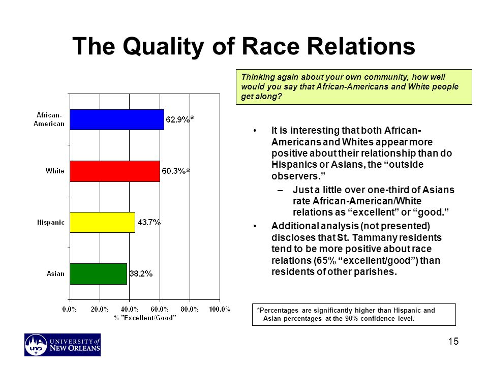 15 The Quality of Race Relations It is interesting that both African- Americans and Whites appear more positive about their relationship than do Hispanics or Asians, the outside observers. –Just a little over one-third of Asians rate African-American/White relations as excellent or good. Additional analysis (not presented) discloses that St.