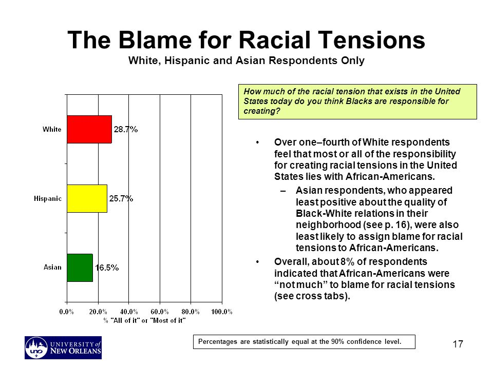 17 The Blame for Racial Tensions White, Hispanic and Asian Respondents Only Over one–fourth of White respondents feel that most or all of the responsibility for creating racial tensions in the United States lies with African-Americans.