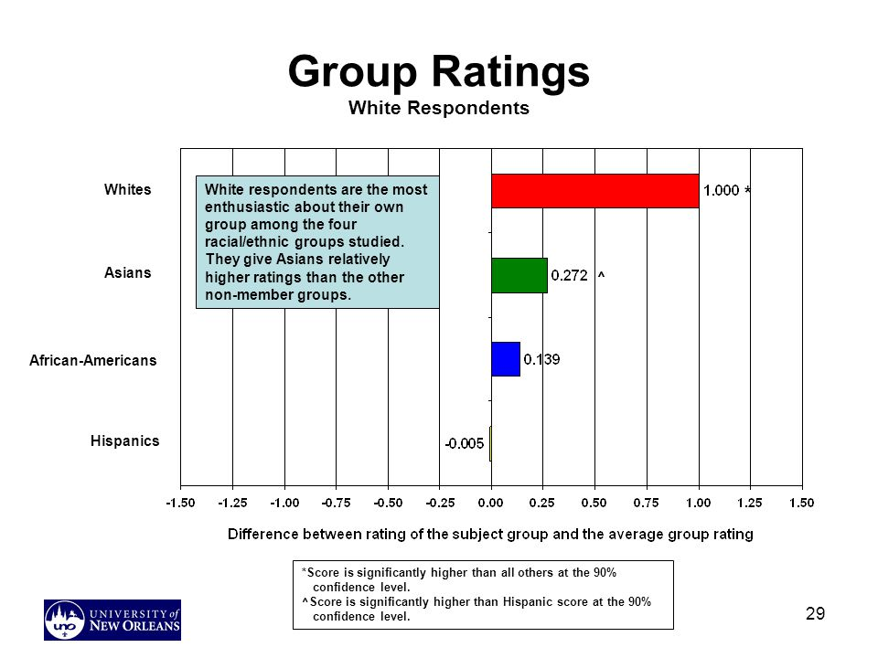 29 Group Ratings White Respondents White respondents are the most enthusiastic about their own group among the four racial/ethnic groups studied.