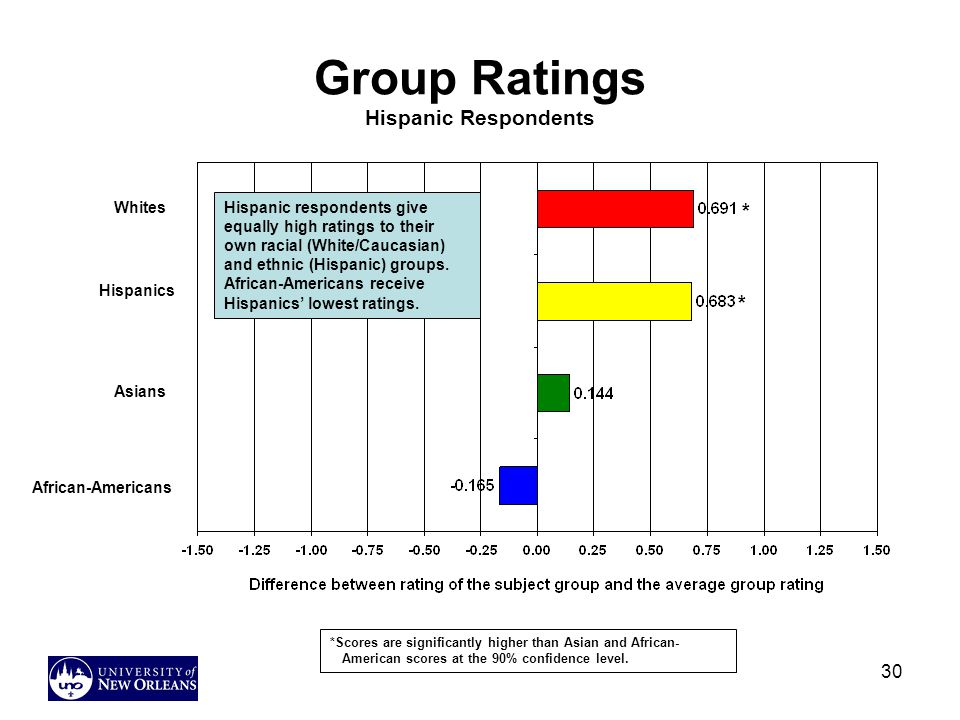 30 Group Ratings Hispanic Respondents Hispanic respondents give equally high ratings to their own racial (White/Caucasian) and ethnic (Hispanic) groups.