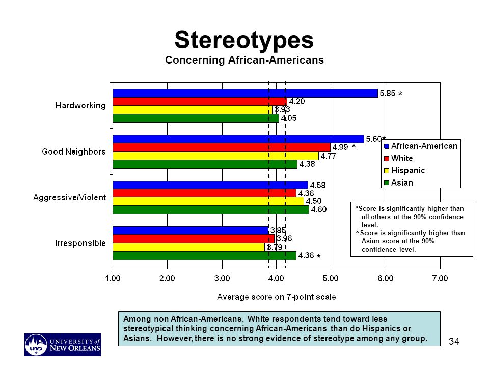 34 Stereotypes Concerning African-Americans Among non African-Americans, White respondents tend toward less stereotypical thinking concerning African-Americans than do Hispanics or Asians.