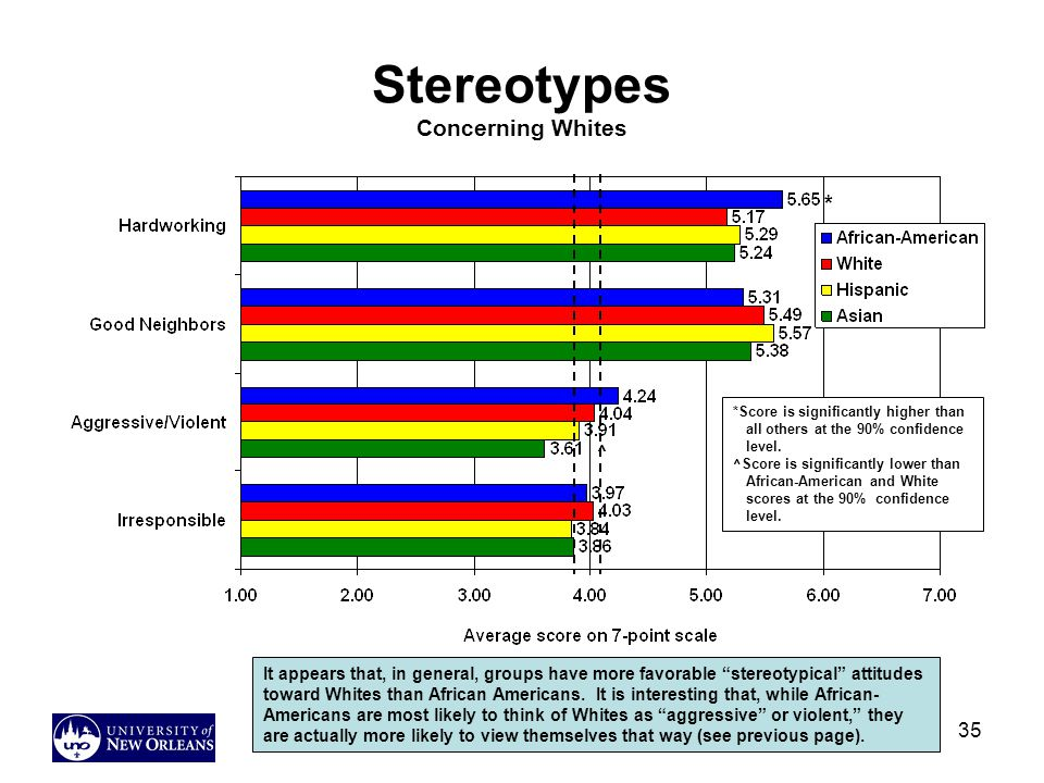 35 Stereotypes Concerning Whites It appears that, in general, groups have more favorable stereotypical attitudes toward Whites than African Americans.