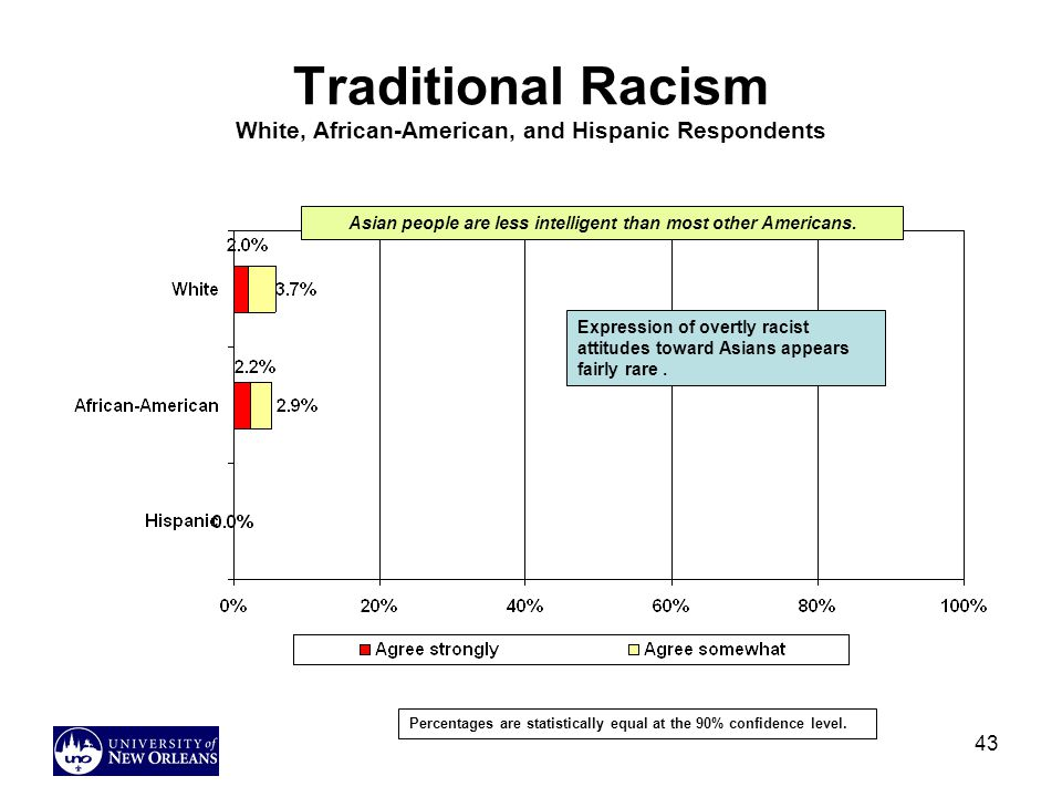 43 Traditional Racism White, African-American, and Hispanic Respondents Asian people are less intelligent than most other Americans.
