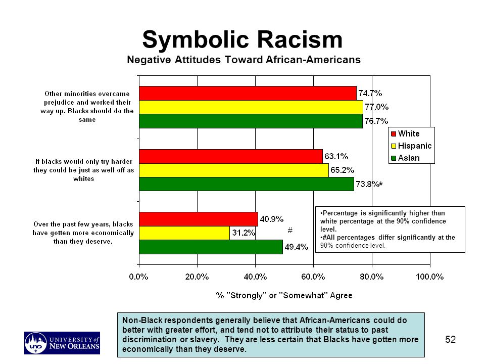 52 Symbolic Racism Negative Attitudes Toward African-Americans Non-Black respondents generally believe that African-Americans could do better with greater effort, and tend not to attribute their status to past discrimination or slavery.