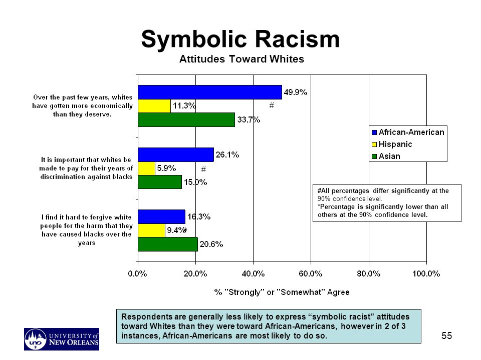 55 Symbolic Racism Attitudes Toward Whites Respondents are generally less likely to express symbolic racist attitudes toward Whites than they were toward African-Americans, however in 2 of 3 instances, African-Americans are most likely to do so.