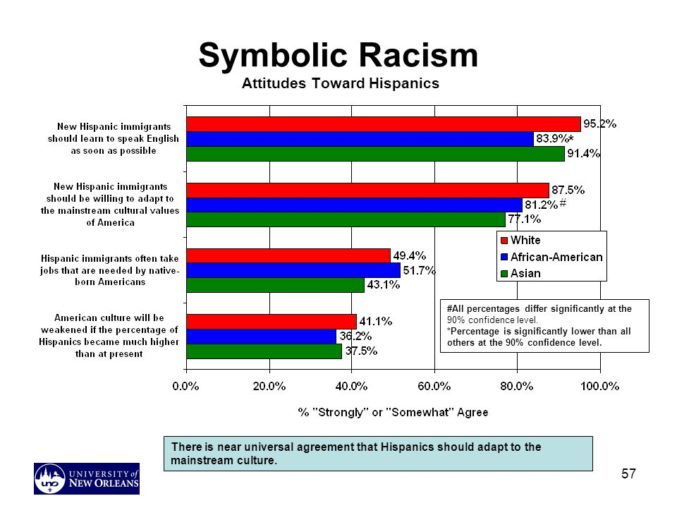 57 Symbolic Racism Attitudes Toward Hispanics There is near universal agreement that Hispanics should adapt to the mainstream culture.
