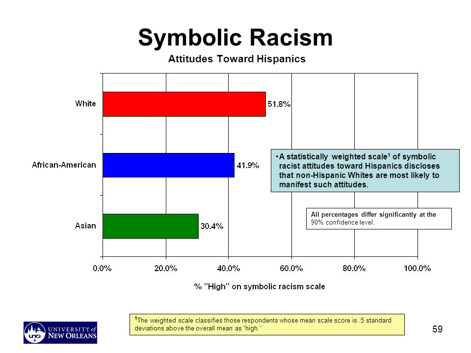 59 Symbolic Racism Attitudes Toward Hispanics A statistically weighted scale 1 of symbolic racist attitudes toward Hispanics discloses that non-Hispanic Whites are most likely to manifest such attitudes.