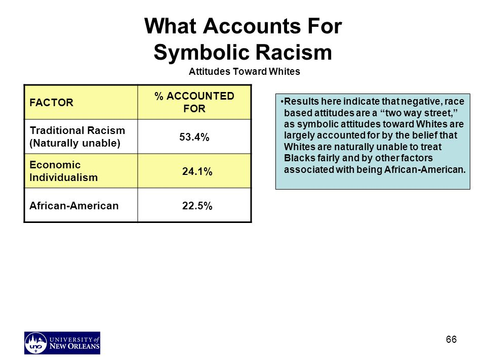 66 What Accounts For Symbolic Racism Attitudes Toward Whites FACTOR % ACCOUNTED FOR Traditional Racism (Naturally unable) 53.4% Economic Individualism 24.1% African-American 22.5% Results here indicate that negative, race based attitudes are a two way street, as symbolic attitudes toward Whites are largely accounted for by the belief that Whites are naturally unable to treat Blacks fairly and by other factors associated with being African-American.