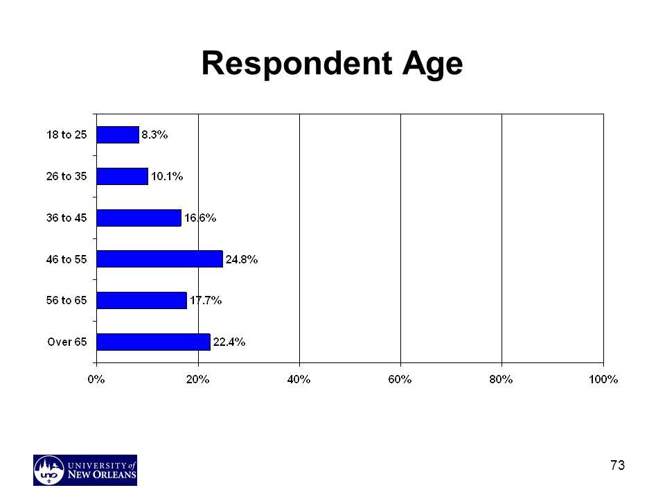 73 Respondent Age