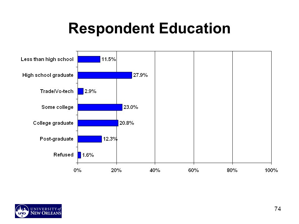 74 Respondent Education