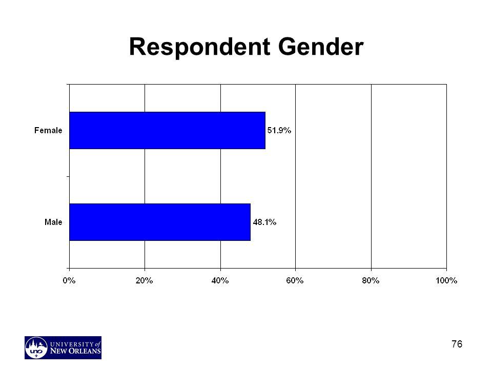 76 Respondent Gender