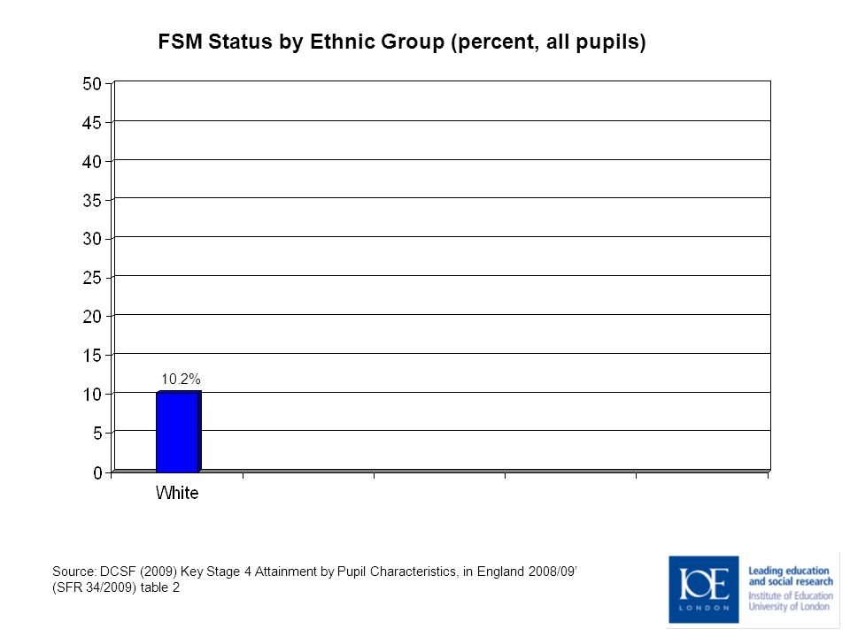 FSM Status by Ethnic Group (percent, all pupils) 10.2% Source: DCSF (2009) Key Stage 4 Attainment by Pupil Characteristics, in England 2008/09' (SFR 34/2009) table 2