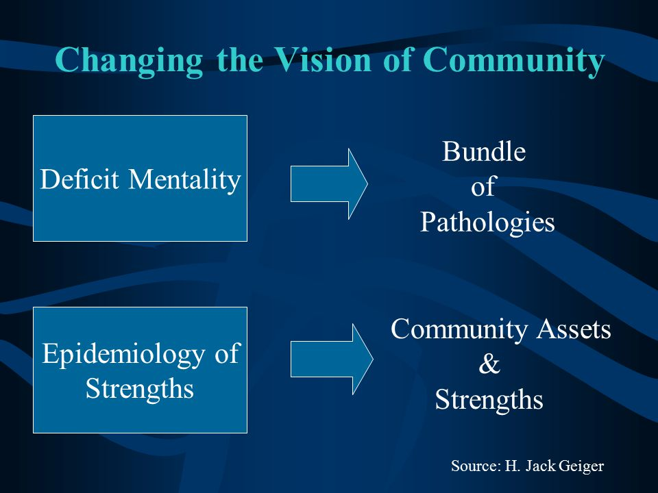 Changing the Vision of Community Deficit Mentality Bundle of Pathologies Epidemiology of Strengths Community Assets & Strengths Source: H. Jack Geiger