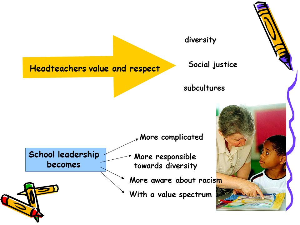 Traditional training of school leadership reflects a culture that has marginalised issues and notions of social justice (Marshall, 2004, p.