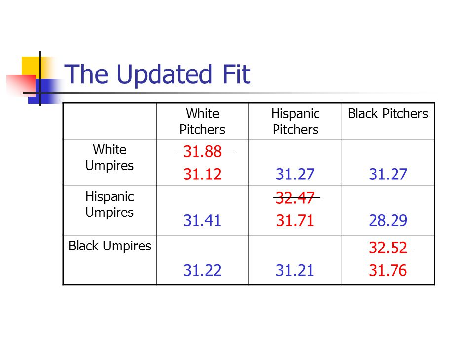 The Updated Fit White Pitchers Hispanic Pitchers Black Pitchers White Umpires 31.88 31.1231.27 Hispanic Umpires 31.41 32.47 31.7128.29 Black Umpires 31.2231.21 32.52 31.76