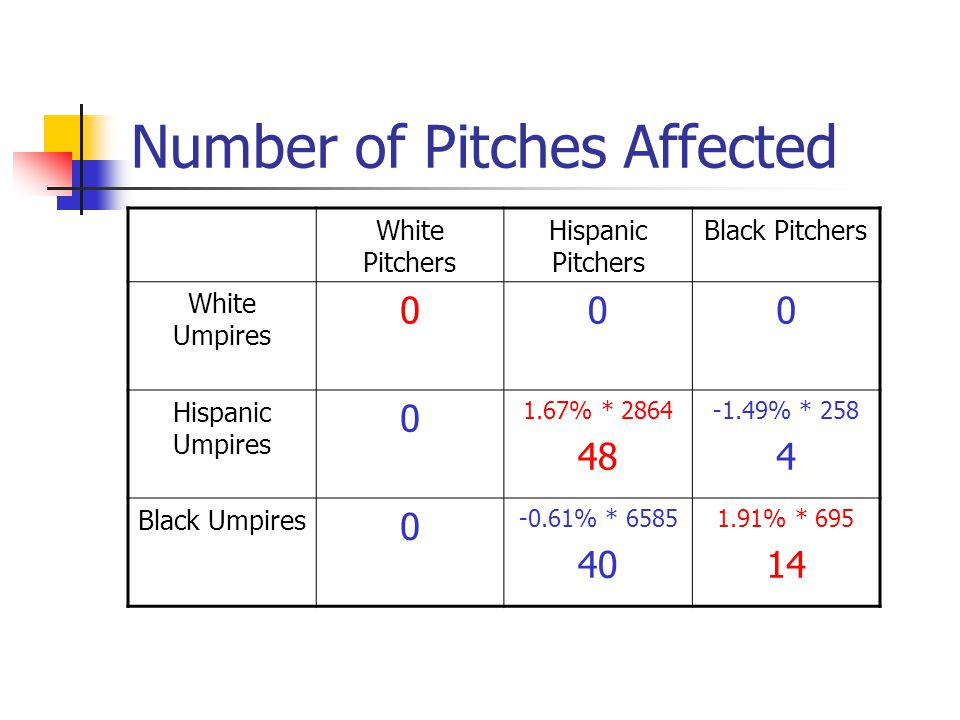 Number of Pitches Affected White Pitchers Hispanic Pitchers Black Pitchers White Umpires 000 Hispanic Umpires 0 1.67% * 2864 48 -1.49% * 258 4 Black U