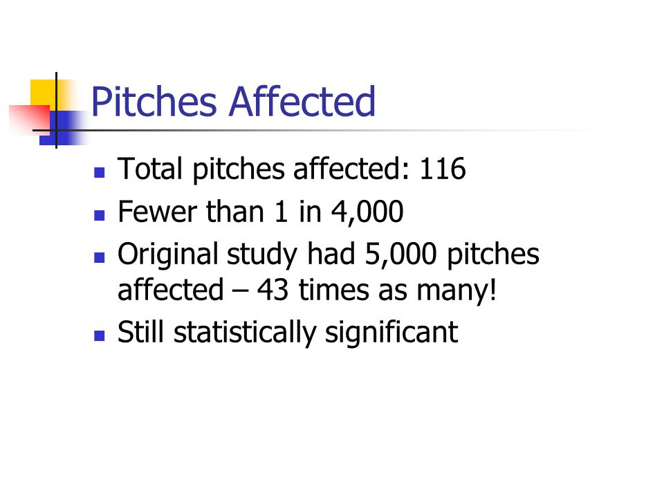 Pitches Affected Total pitches affected: 116 Fewer than 1 in 4,000 Original study had 5,000 pitches affected – 43 times as many! Still statistically s