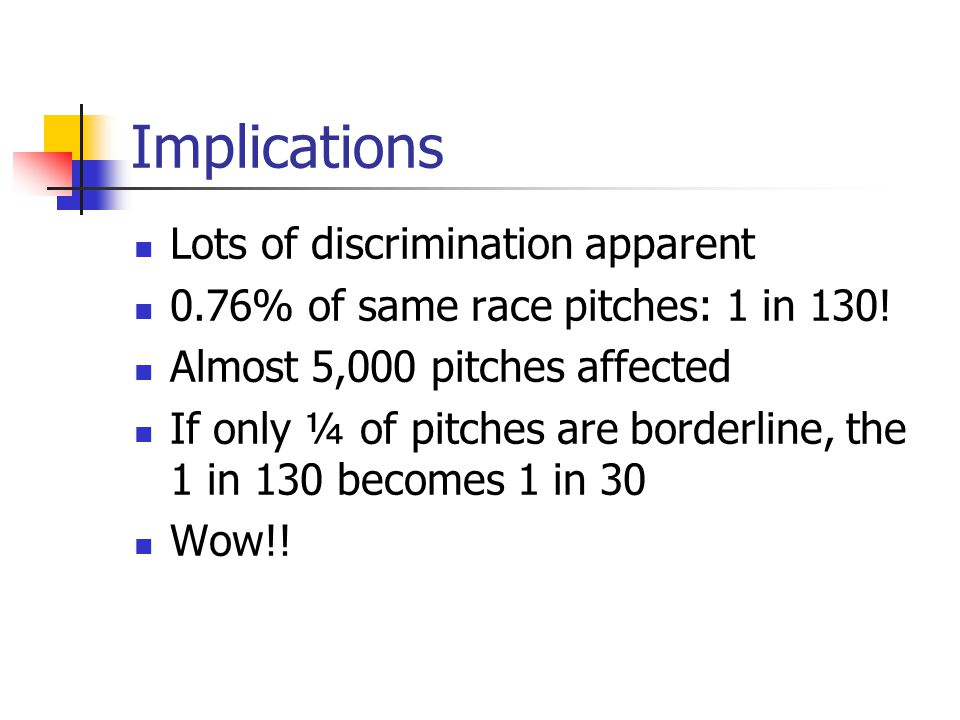 Implications Lots of discrimination apparent 0.76% of same race pitches: 1 in 130! Almost 5,000 pitches affected If only ¼ of pitches are borderline,