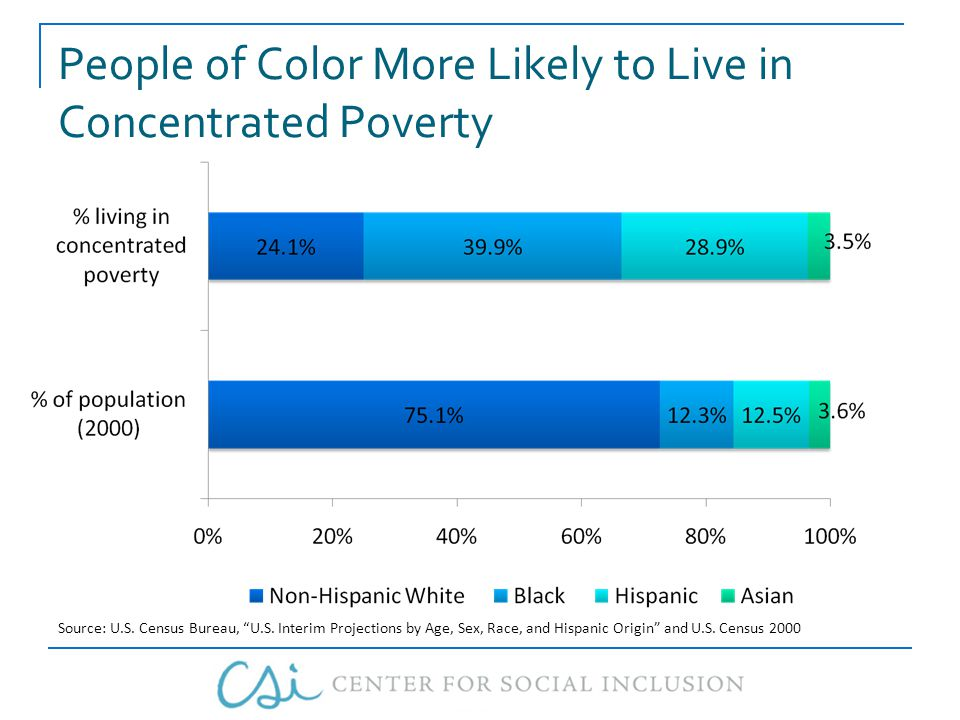 People of Color More Likely to Live in Concentrated Poverty Source: U.S.