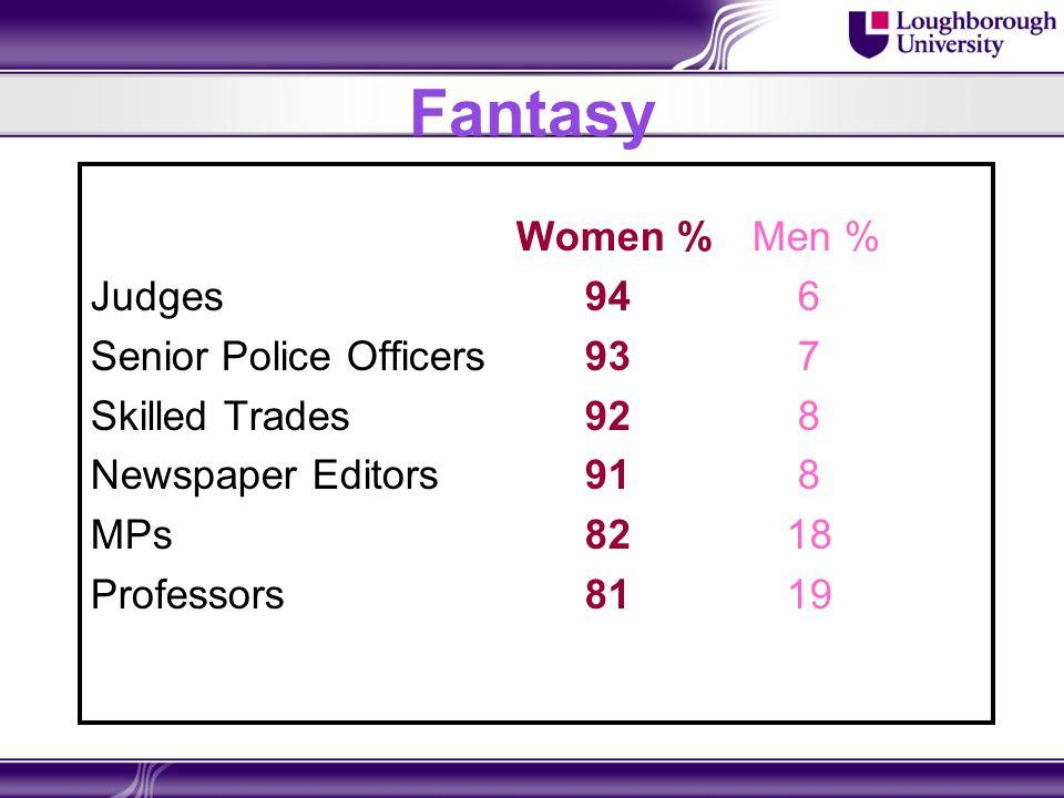 Fantasy Women % Men % Judges 94 6 Senior Police Officers 93 7 Skilled Trades 92 8 Newspaper Editors 91 8 MPs 82 18 Professors 81 19