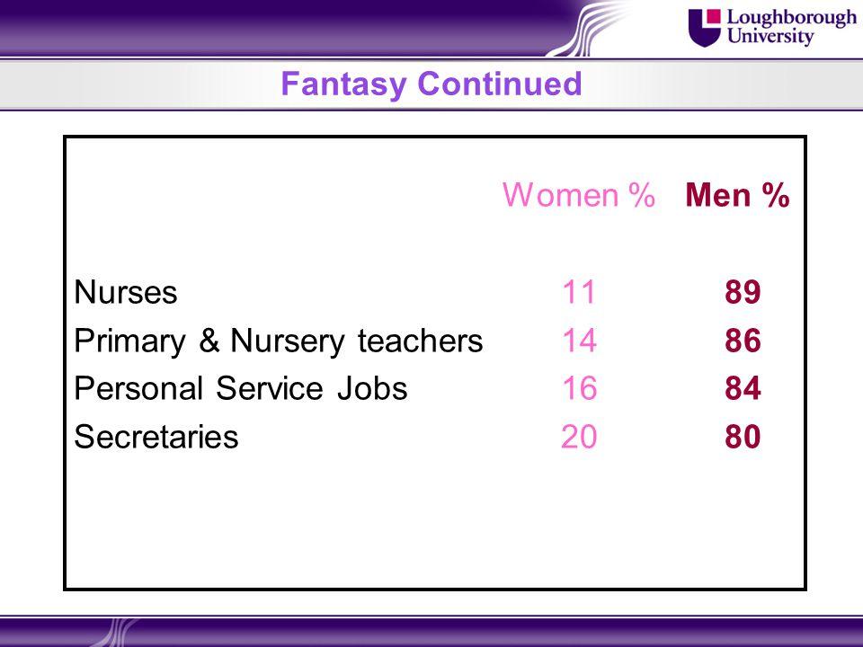 Fantasy Continued Women % Men % Nurses 11 89 Primary & Nursery teachers 14 86 Personal Service Jobs 16 84 Secretaries 20 80