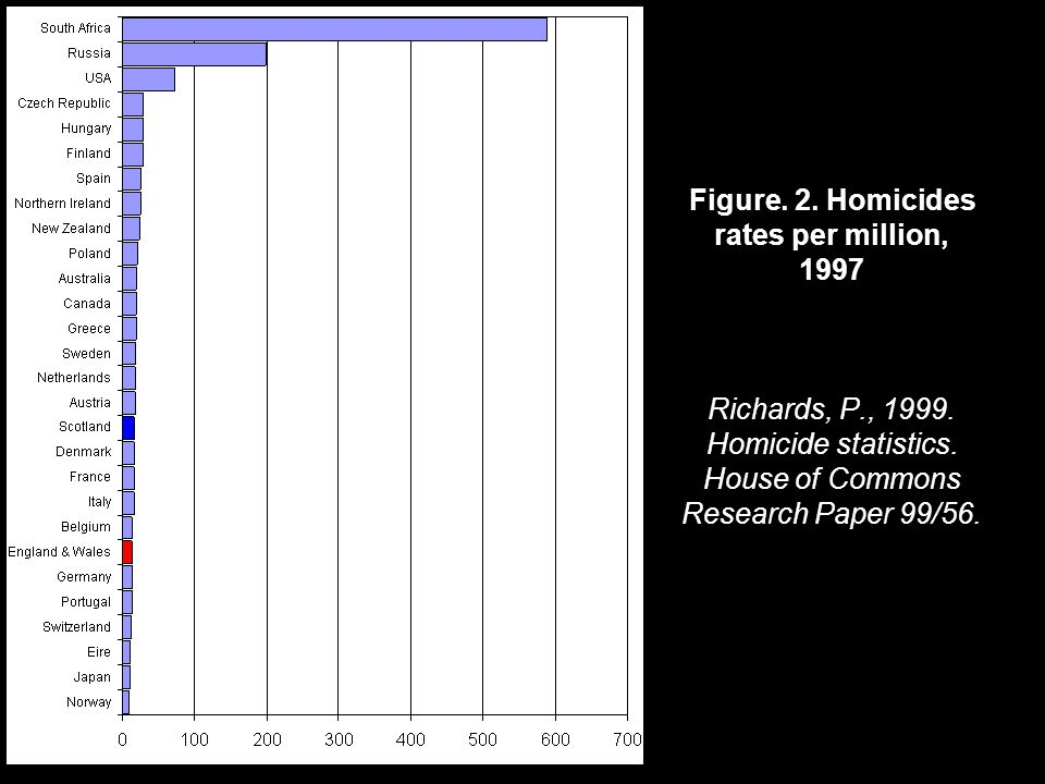 Figure. 2. Homicides rates per million, 1997 Richards, P., 1999. Homicide statistics. House of Commons Research Paper 99/56.