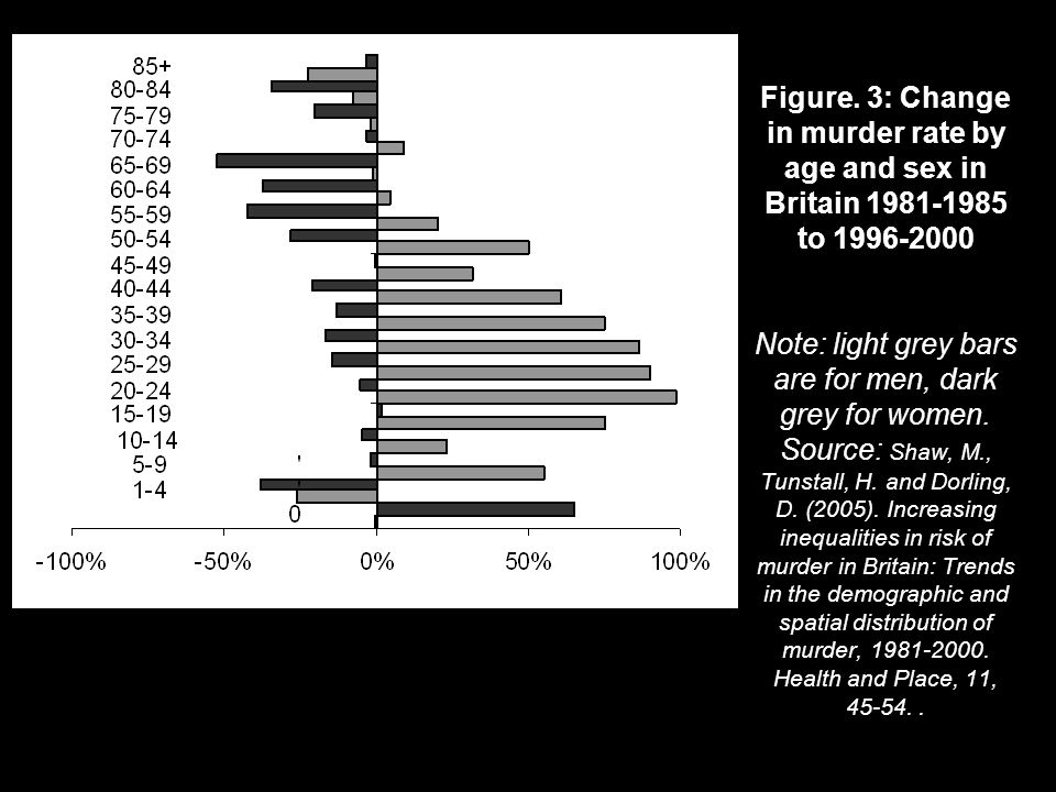 Figure. 3: Change in murder rate by age and sex in Britain 1981-1985 to 1996-2000 Note: light grey bars are for men, dark grey for women. Source: Shaw