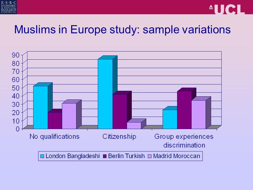 Muslims in Europe study: sample variations