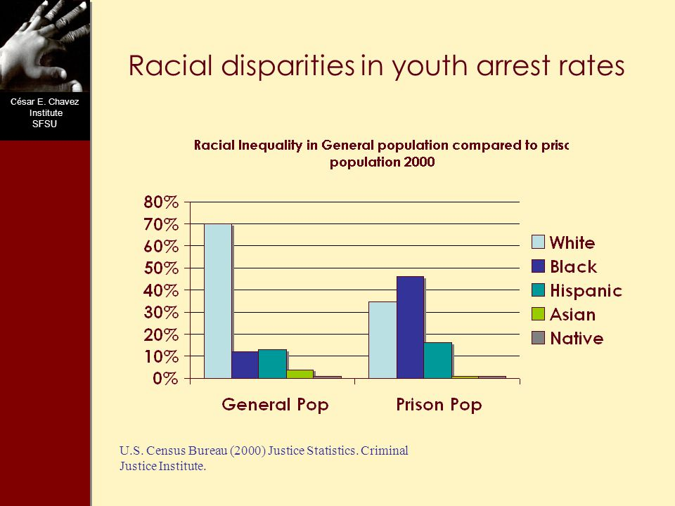 C ésar E. Chavez Institute SFSU Racial disparities in youth arrest rates U.S.