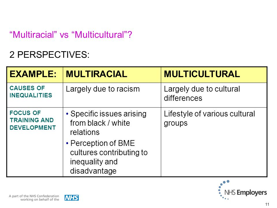 11 EXAMPLE:MULTIRACIALMULTICULTURAL CAUSES OF INEQUALITIES Largely due to racismLargely due to cultural differences FOCUS OF TRAINING AND DEVELOPMENT Specific issues arising from black / white relations Perception of BME cultures contributing to inequality and disadvantage Lifestyle of various cultural groups 2 PERSPECTIVES: Multiracial vs Multicultural
