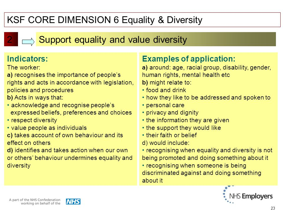 23 KSF CORE DIMENSION 6 Equality & Diversity 2 Indicators: The worker: a) recognises the importance of people's rights and acts in accordance with legislation, policies and procedures b) Acts in ways that: acknowledge and recognise people's expressed beliefs, preferences and choices respect diversity value people as individuals c) takes account of own behaviour and its effect on others d) identifies and takes action when our own or others' behaviour undermines equality and diversity Examples of application: a) around: age, racial group, disability, gender, human rights, mental health etc b) might relate to: food and drink how they like to be addressed and spoken to personal care privacy and dignity the information they are given the support they would like their faith or belief d) would include: recognising when equality and diversity is not being promoted and doing something about it recognising when someone is being discriminated against and doing something about it Support equality and value diversity