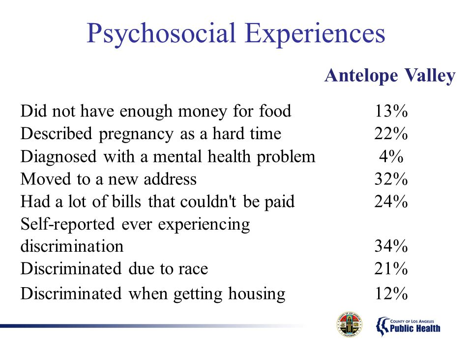Psychosocial Experiences Antelope Valley Did not have enough money for food13% Described pregnancy as a hard time22% Diagnosed with a mental health pr