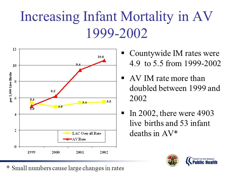 Increasing Infant Mortality in AV 1999-2002  Countywide IM rates were 4.9 to 5.5 from 1999-2002  AV IM rate more than doubled between 1999 and 2002