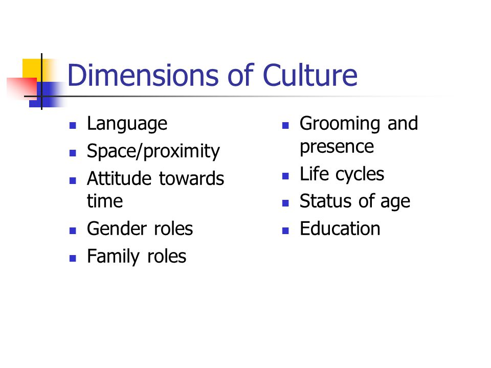 Dimensions of Culture Language Space/proximity Attitude towards time Gender roles Family roles Grooming and presence Life cycles Status of age Educati