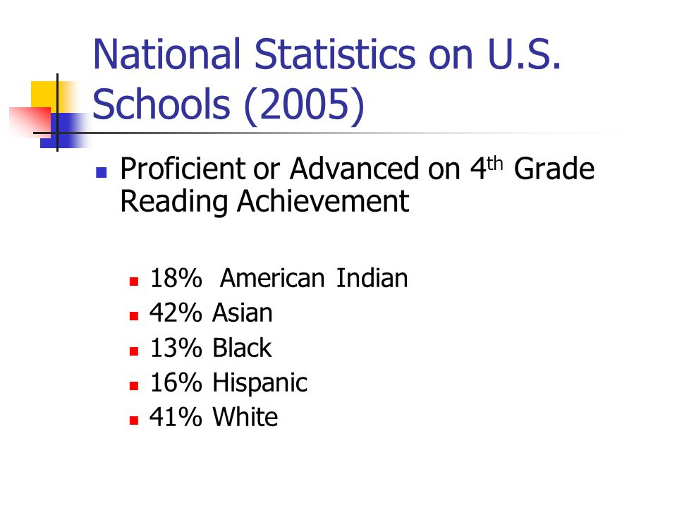 National Statistics on U.S. Schools (2005) Proficient or Advanced on 4 th Grade Reading Achievement 18% American Indian 42% Asian 13% Black 16% Hispan