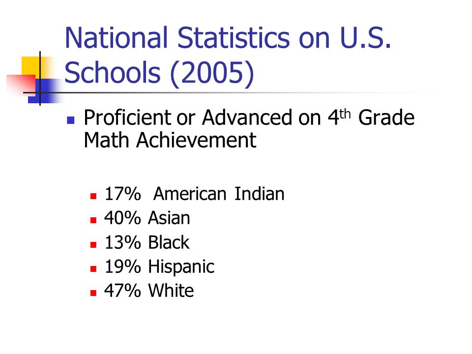 National Statistics on U.S. Schools (2005) Proficient or Advanced on 4 th Grade Math Achievement 17% American Indian 40% Asian 13% Black 19% Hispanic