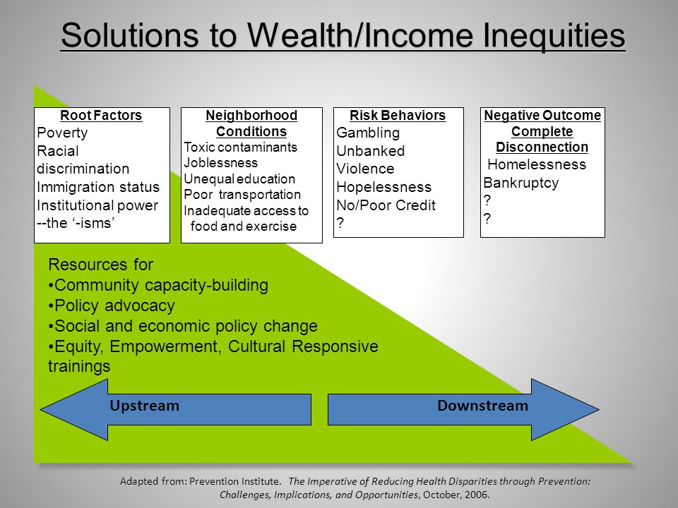 Solutions to Wealth/Income Inequities Root Factors Poverty Racial discrimination Immigration status Institutional power --the '-isms' Neighborhood Conditions Toxic contaminants Joblessness Unequal education Poor transportation Inadequate access to food and exercise Risk Behaviors Gambling Unbanked Violence Hopelessness No/Poor Credit .