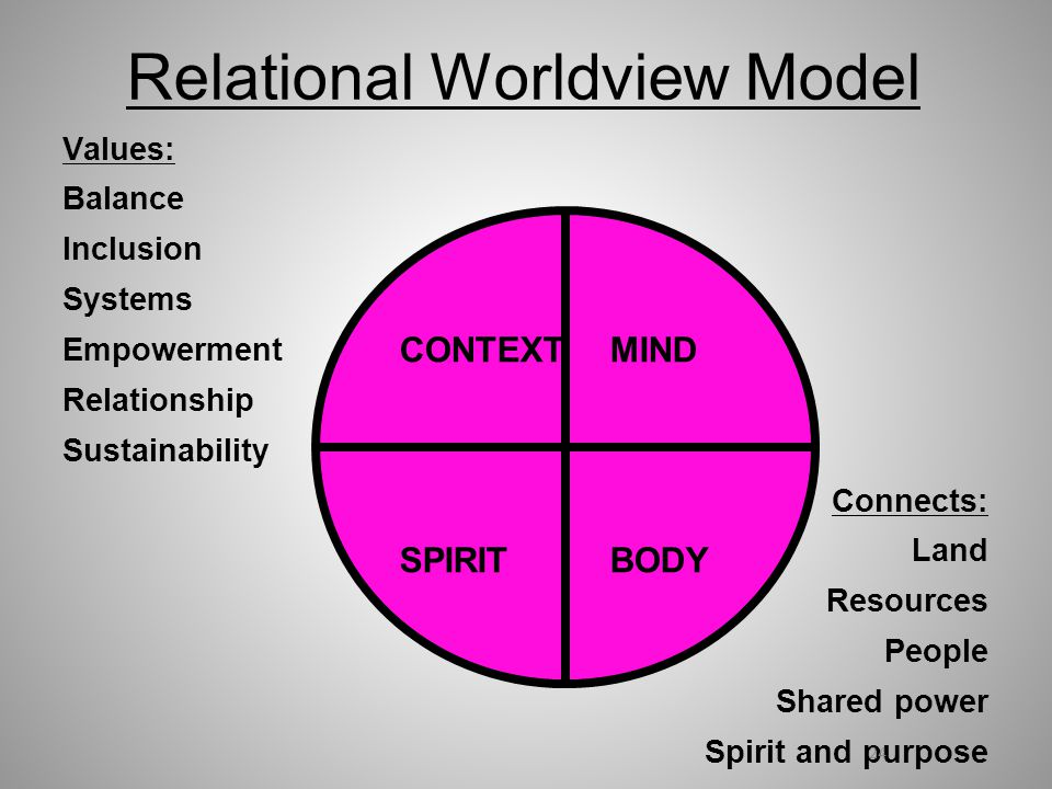 Relational Worldview Model Values: Balance Inclusion Systems Empowerment Relationship Sustainability Connects: Land Resources People Shared power Spirit and purpose 24 CONTEXTMIND SPIRITBODY