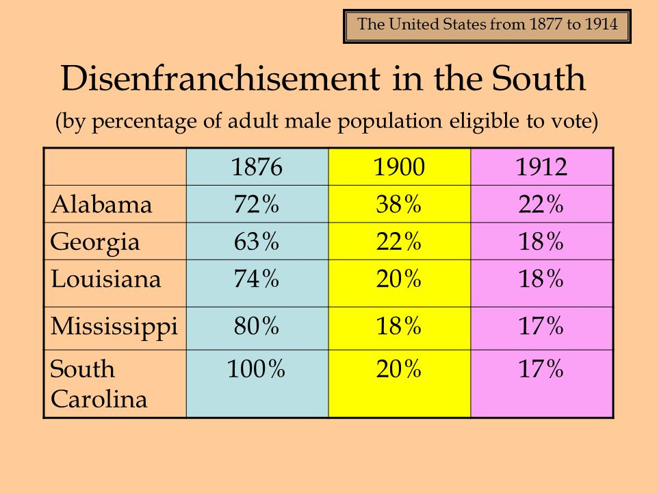 The United States from 1877 to 1914 Disenfranchisement in the South (by percentage of adult male population eligible to vote) 187619001912 Alabama72%38%22% Georgia63%22%18% Louisiana74%20%18% Mississippi80%18%17% South Carolina 100%20%17%